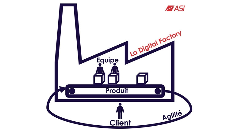 Schema d'une digital factory